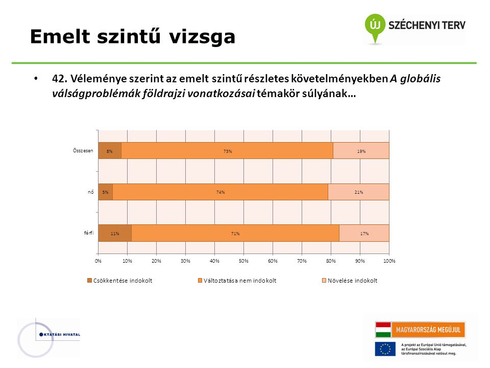 42. Véleménye szerint az emelt szintű részletes követelményekben A globális válságproblémák földrajzi vonatkozásai témakör súlyának… Emelt szintű vizs
