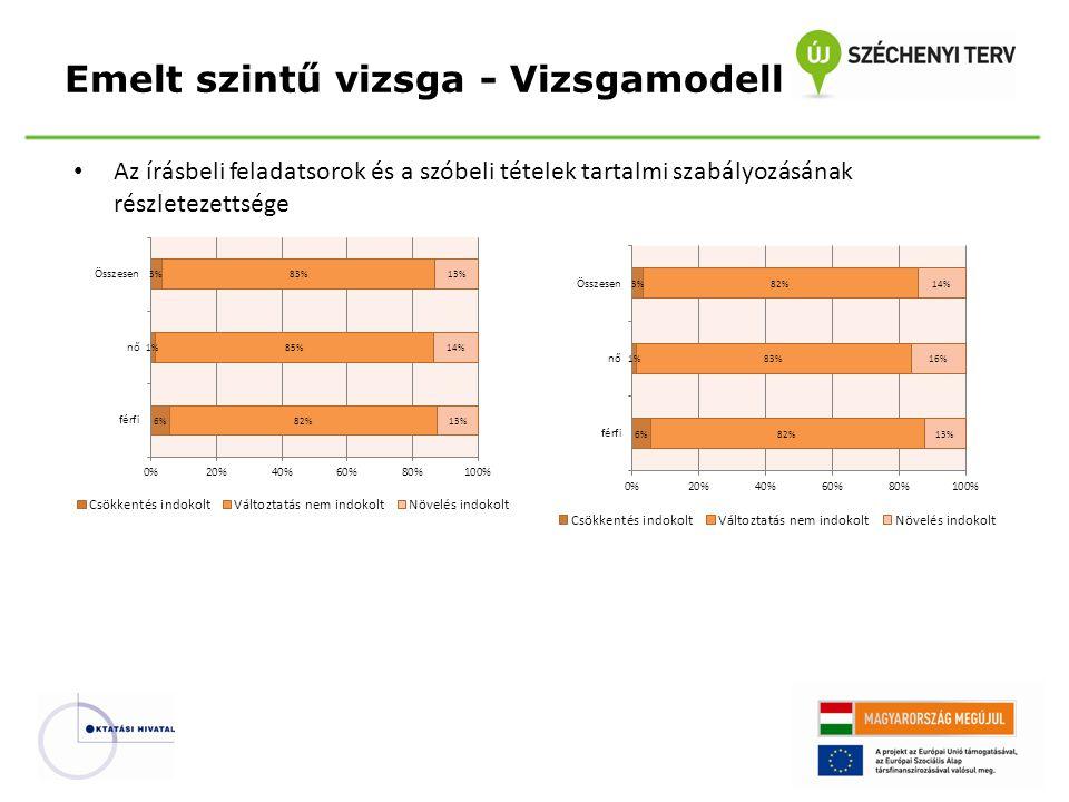 Az írásbeli feladatsorok és a szóbeli tételek tartalmi szabályozásának részletezettsége Emelt szintű vizsga - Vizsgamodell