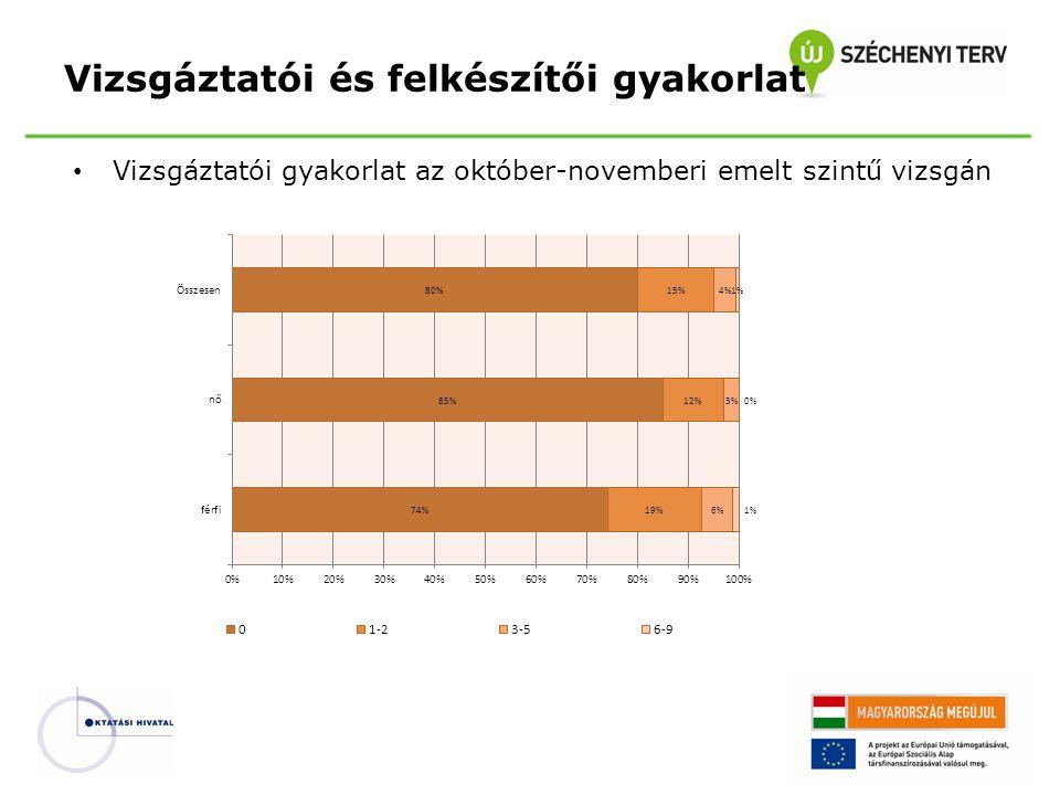 Vizsgáztatói gyakorlat az október-novemberi emelt szintű vizsgán Vizsgáztatói és felkészítői gyakorlat