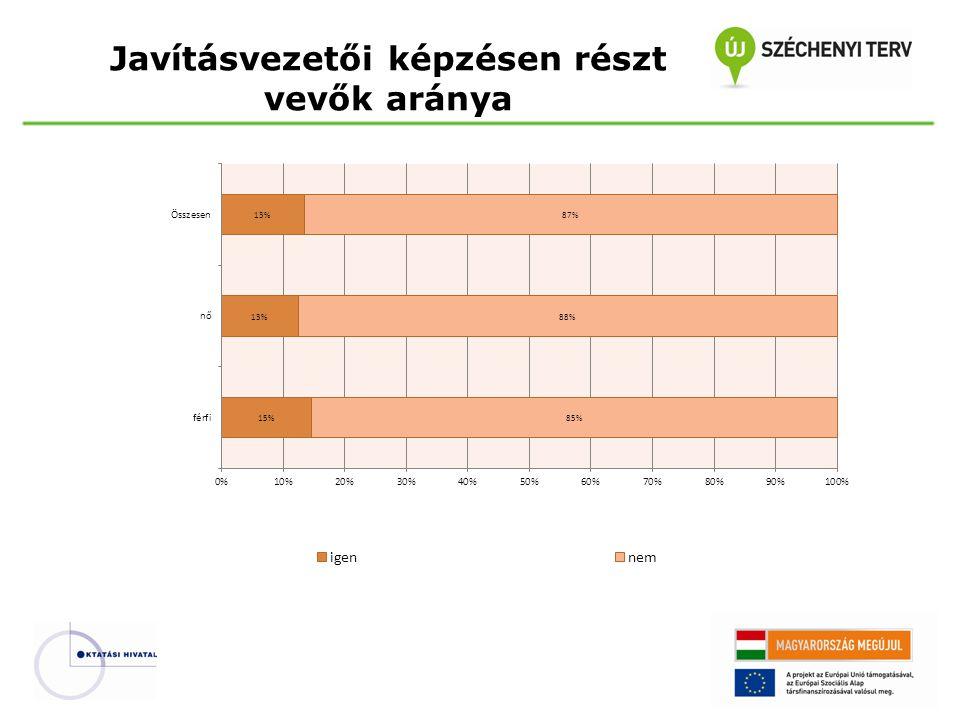 32.Véleménye szerint megfelelő-e a középszintű szóbeli vizsga értékelésének belső pontszámaránya.