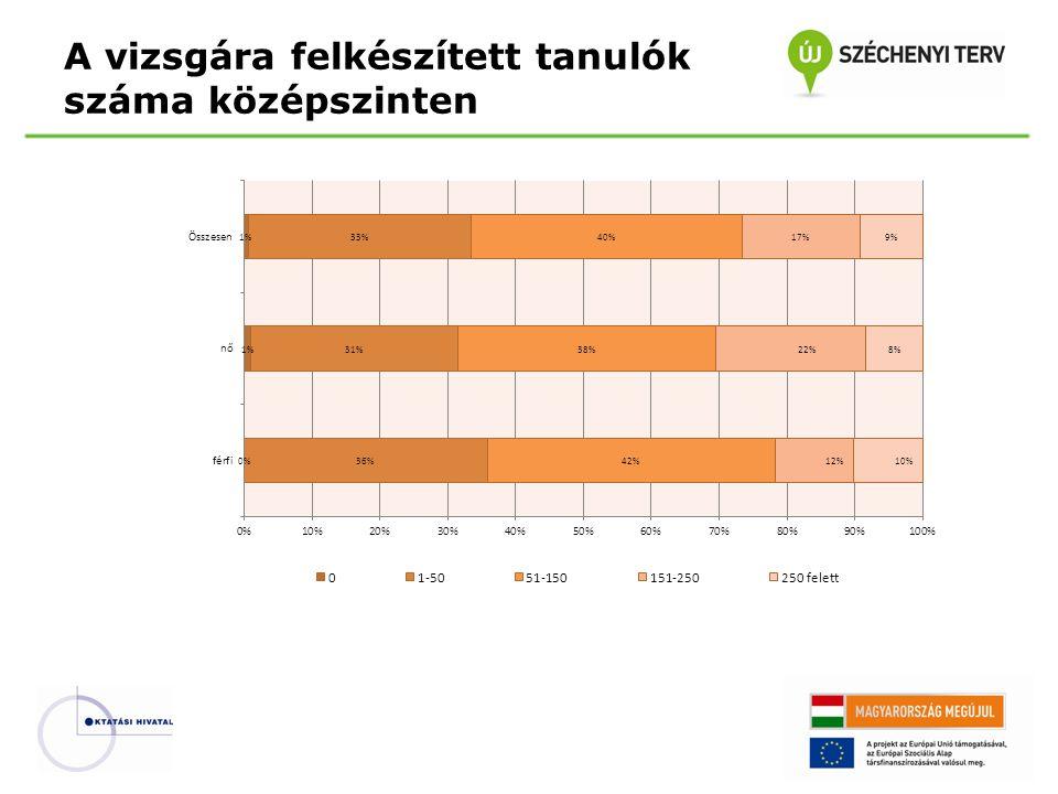 Középszintű írásbeli és szóbeli vizsga időtartama Középszintű vizsga – Vizsgamodell