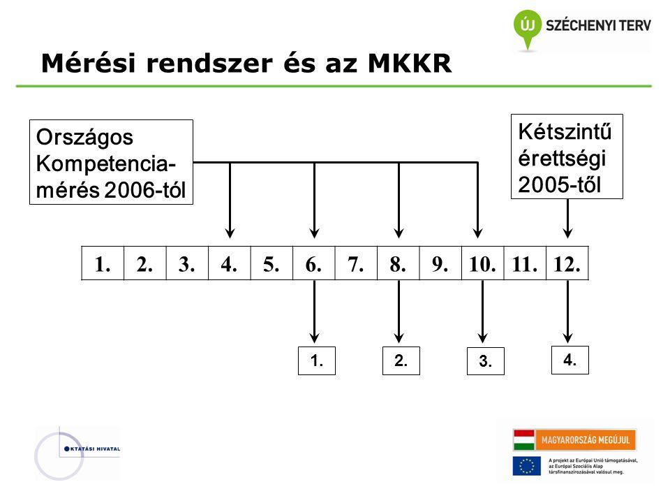 Országos Kompetencia- mérés 2006-tól 1.2.3.4.5.6.7.8.9.10.11.12.
