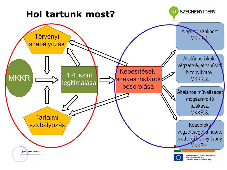 Törvényi szabályozás Tartalmi szabályozás MKKR 1-4.