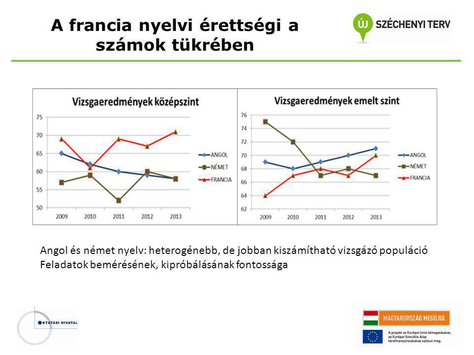 A francia nyelvi érettségi a számok tükrében Angol és német nyelv: heterogénebb, de jobban kiszámítható vizsgázó populáció Feladatok bemérésének, kipróbálásának fontossága