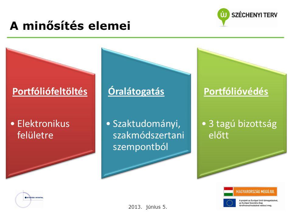 2013. június 5. A minősítés elemei Portfóliófeltöltés Elektronikus felületre Óralátogatás Szaktudományi, szakmódszertani szempontból Portfólióvédés 3