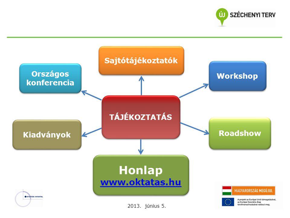 Sajtótájékoztatók Országos konferencia Workshop Honlap www.oktatas.hu Honlap www.oktatas.hu TÁJÉKOZTATÁS Roadshow Kiadványok