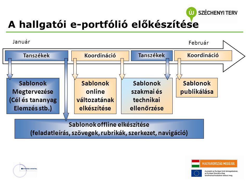A hallgatói e-portfólió előkészítése Sablonok publikálása Január Sablonok Megtervezése (Cél és tananyag Elemzés stb.) Február Sablonok offline elkészítése (feladatleírás, szövegek, rubrikák, szerkezet, navigáció) Koordináció Tanszékek Sablonok online változatának elkészítése Sablonok szakmai és technikai ellenőrzése Koordináció