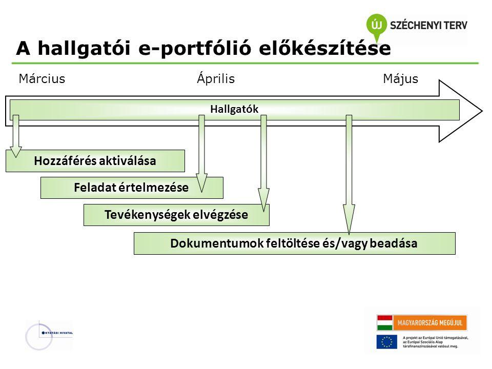 MájusÁprilisMárcius Feladat értelmezése Tevékenységek elvégzése Hallgatók Hozzáférés aktiválása Dokumentumok feltöltése és/vagy beadása A hallgatói e-portfólió előkészítése