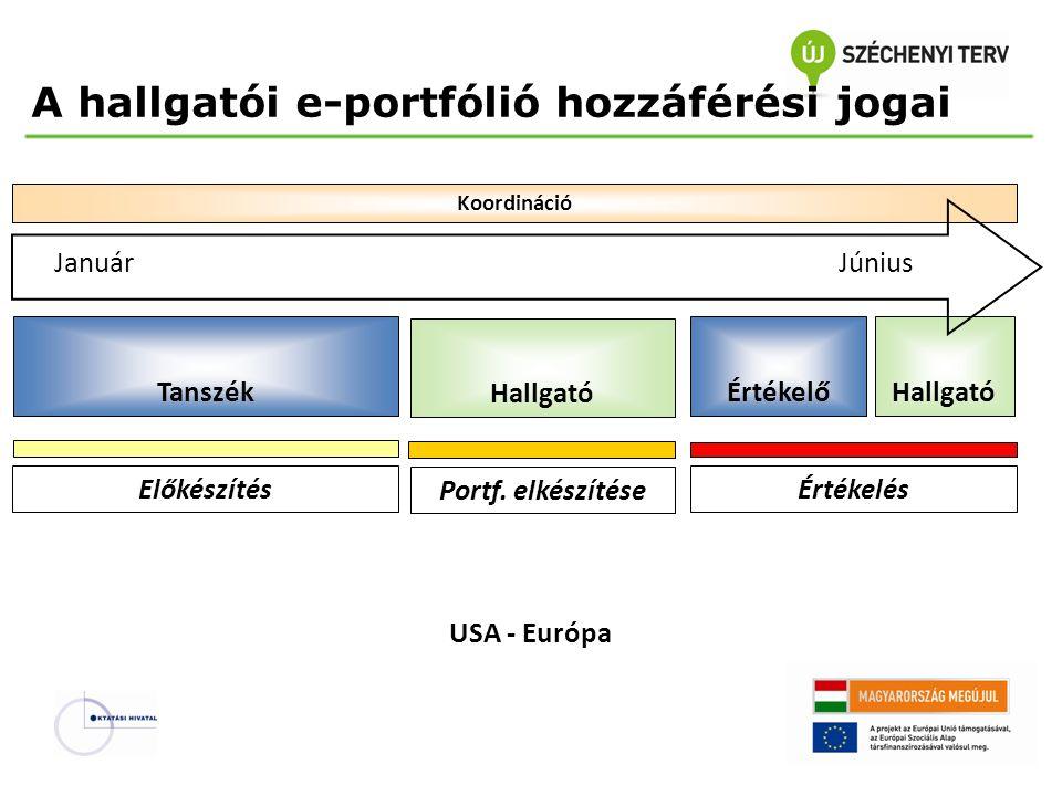 A hallgatói e-portfólió hozzáférési jogai Koordináció Hallgató ÉrtékelőHallgatóTanszék Előkészítés Portf. elkészítése Értékelés JanuárJúnius USA - Eur