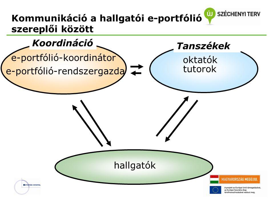 Kommunikáció a hallgatói e-portfólió szereplői között e-portfólió-koordinátor e-portfólió-rendszergazda oktatók tutorok hallgatók Koordináció Tanszéke