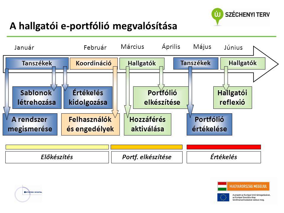 A hallgatói e-portfólió megvalósítása Felhasználók és engedélyek Január A rendszer megismerése Június MájusÁprilisMárcius Február Értékelés kidolgozás