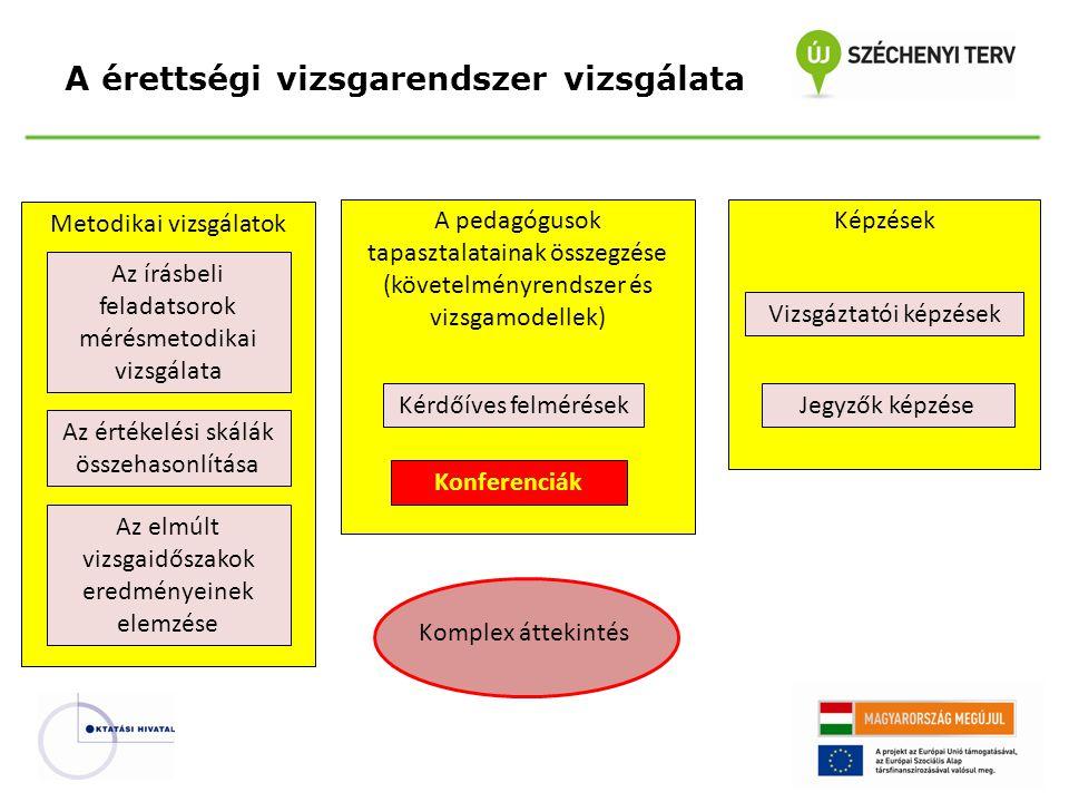 Metodikai vizsgálatok A érettségi vizsgarendszer vizsgálata Komplex áttekintés Az írásbeli feladatsorok mérésmetodikai vizsgálata Az értékelési skálák összehasonlítása Az elmúlt vizsgaidőszakok eredményeinek elemzése A pedagógusok tapasztalatainak összegzése (követelményrendszer és vizsgamodellek) Kérdőíves felmérések Képzések Vizsgáztatói képzések Jegyzők képzése Konferenciák