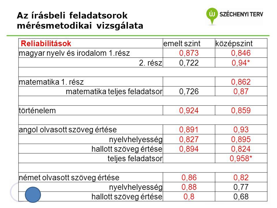 Az értékelési skálák összehasonlítása Vizsgatárgy Jelentkezők száma országosan (fő) angol nyelv277 magyar nyelv és irodalom107 matematika199 német nyelv82 történelem482 Összes jelentkező1147