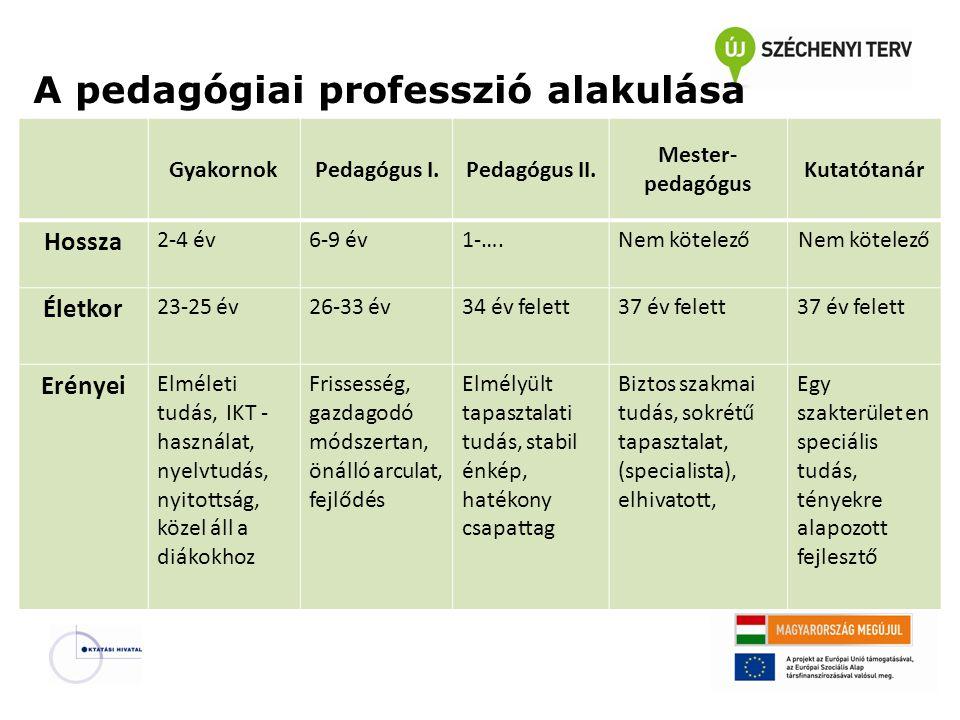 GyakornokPedagógus I.Pedagógus II.