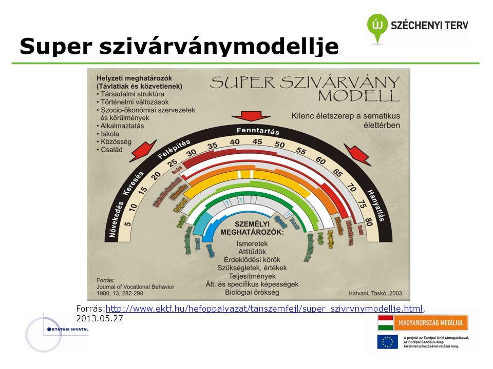 Super szivárványmodellje Forrás:http://www.ektf.hu/hefoppalyazat/tanszemfejl/super_szivrvnymodellje.html, 2013.05.27http://www.ektf.hu/hefoppalyazat/t