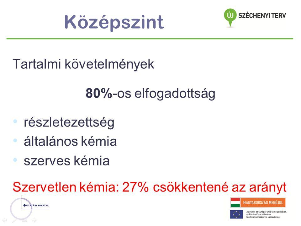 Középszint Vizsgamodell 80%-os elfogadottság szóbeli időtartama tartalmi szabályozottság (szóbeli, írásbeli) nyilvánosságra hozandó anyagok szóbeli (tételek, értékelés szabályozottsága) értékelési rendszer