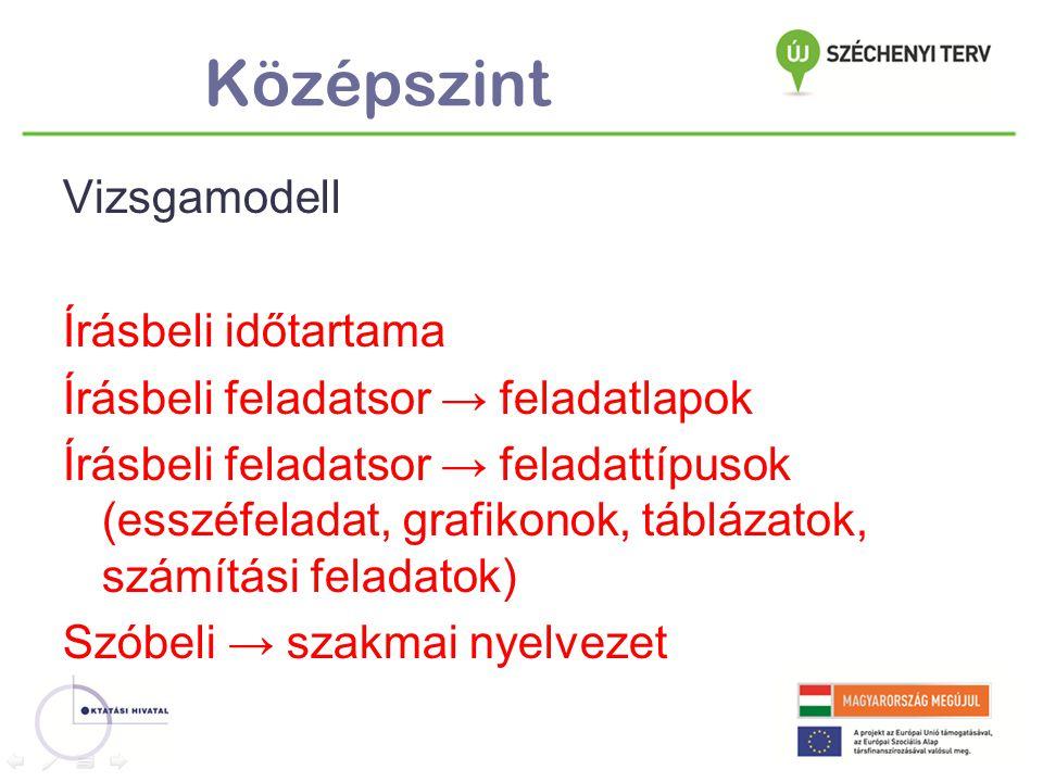 Középszint Vizsgamodell Írásbeli időtartama Írásbeli feladatsor → feladatlapok Írásbeli feladatsor → feladattípusok (esszéfeladat, grafikonok, tábláza