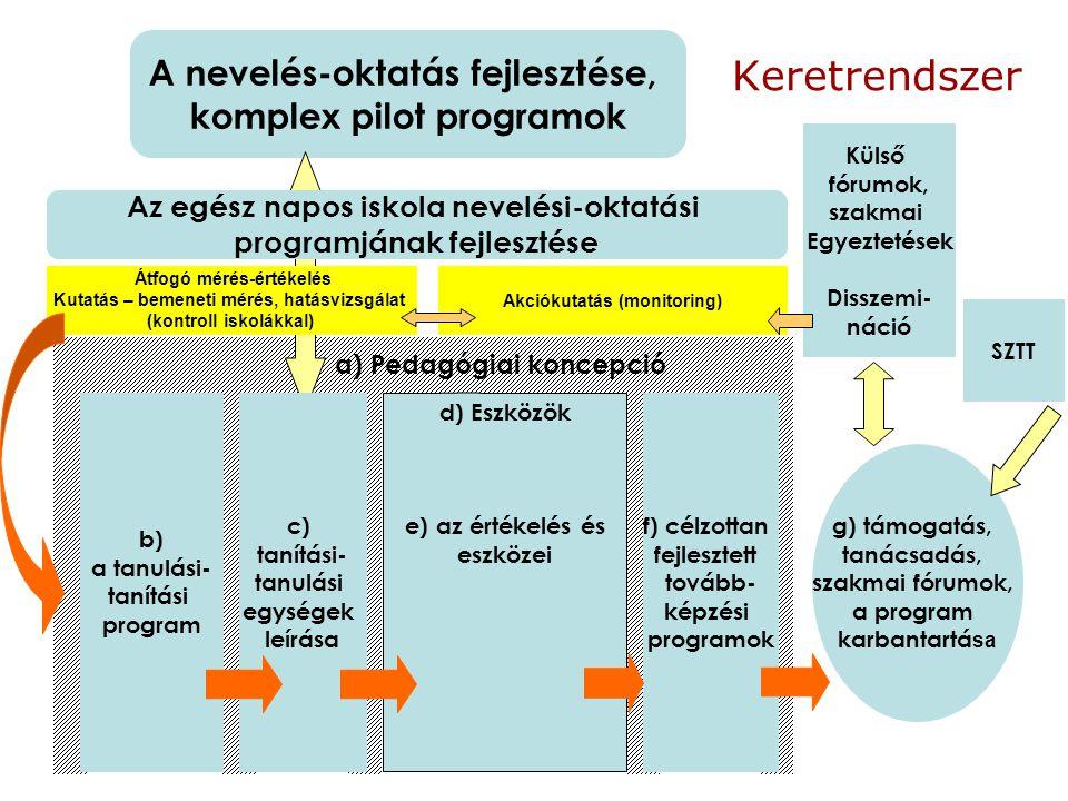 Külső fórumok, szakmai Egyeztetések Disszemi- náció g) támogatás, tanácsadás, szakmai fórumok, a program karbantartá sa b) a tanulási- tanítási program A nevelés-oktatás fejlesztése, komplex pilot programok Az egész napos iskola nevelési-oktatási programjának fejlesztése Keretrendszer f) célzottan fejlesztett tovább- képzési programok c) tanítási- tanulási egységek leírása Átfogó mérés-értékelés Kutatás – bemeneti mérés, hatásvizsgálat (kontroll iskolákkal) d) Eszközök e) az értékelés és eszközei SZTT a) Pedagógiai koncepció Akciókutatás (monitoring)
