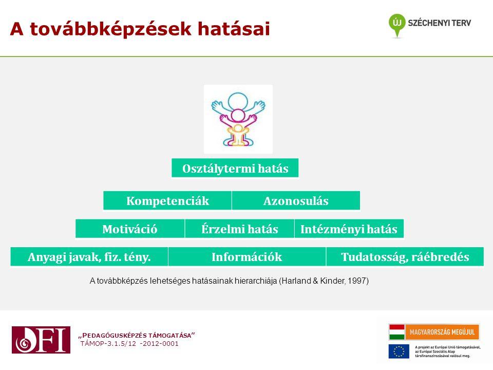 """""""P EDAGÓGUSKÉPZÉS TÁMOGATÁSA """" TÁMOP-3.1.5/12 -2012-0001 A továbbképzések hatásai Anyagi javak, fiz. tény.InformációkTudatosság, ráébredés MotivációÉr"""