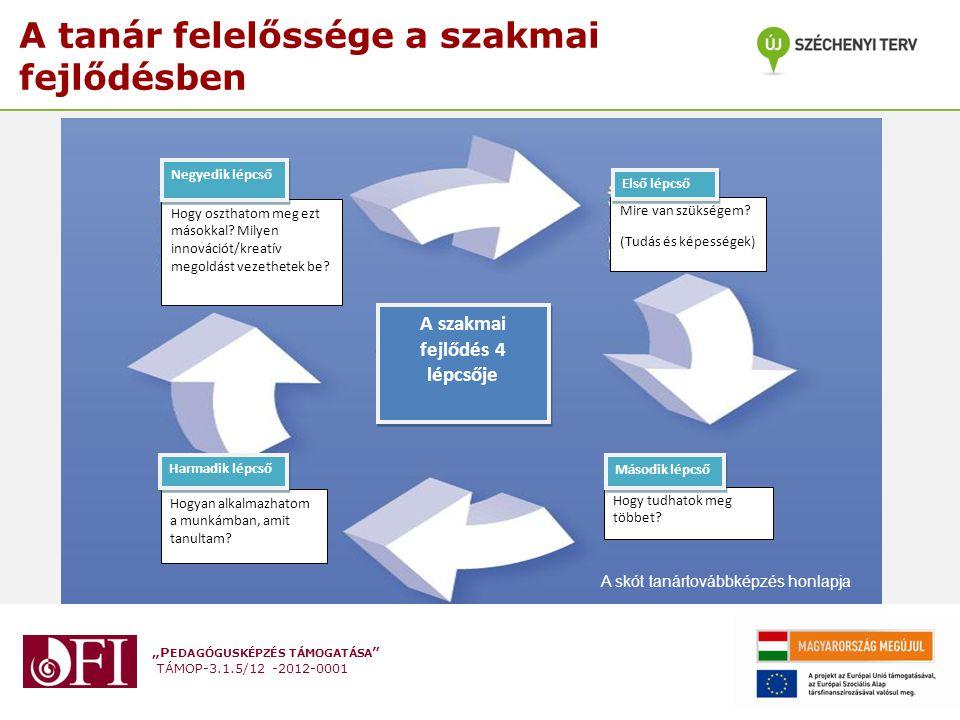 """""""P EDAGÓGUSKÉPZÉS TÁMOGATÁSA """" TÁMOP-3.1.5/12 -2012-0001 A tanár felelőssége a szakmai fejlődésben A szakmai fejlődés 4 lépcsője Mire van szükségem? ("""