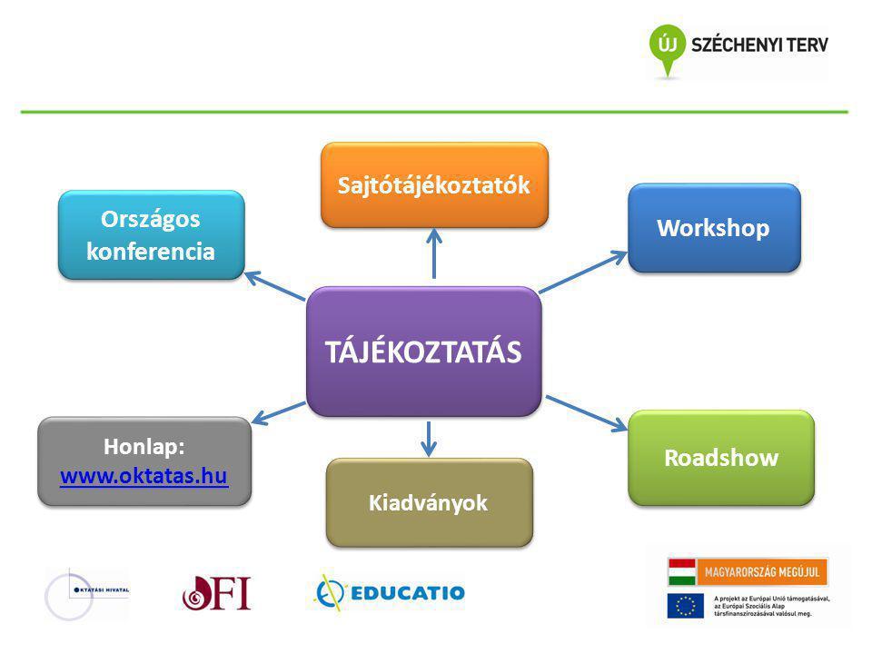 Sajtótájékoztatók Országos konferencia Workshop Honlap: www.oktatas.hu Honlap: www.oktatas.hu TÁJÉKOZTATÁS Roadshow Kiadványok