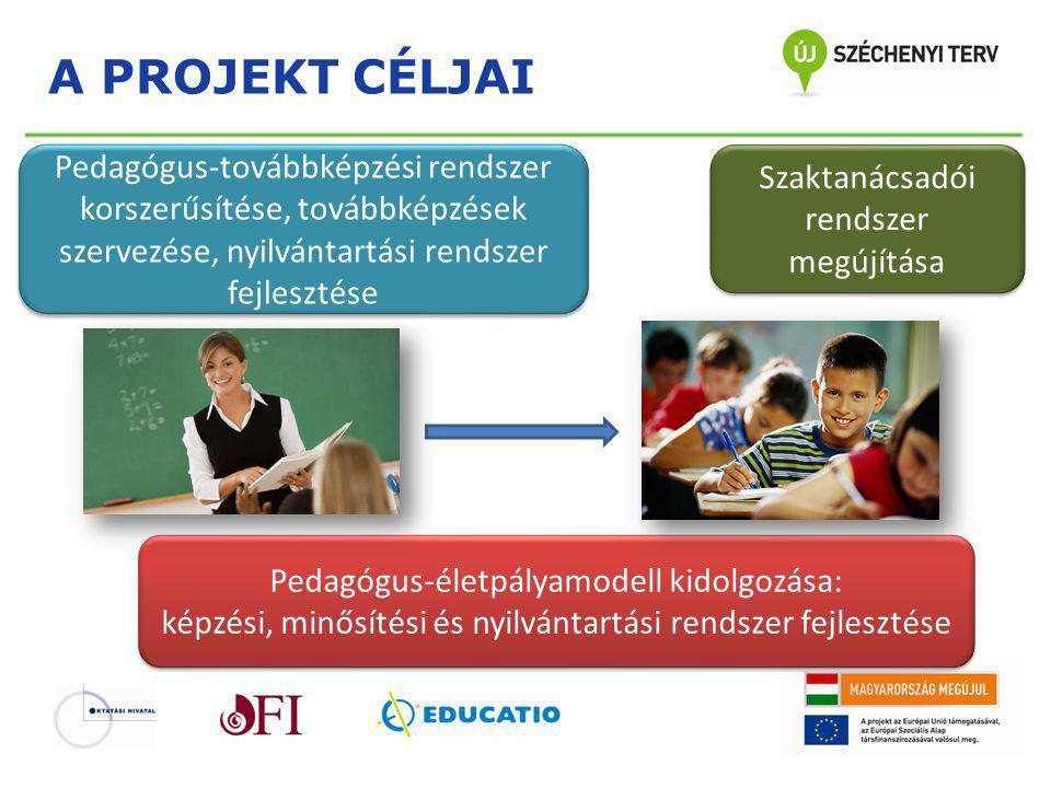 A PROJEKT CÉLJAI Pedagógus-továbbképzési rendszer korszerűsítése, továbbképzések szervezése, nyilvántartási rendszer fejlesztése Szaktanácsadói rendsz