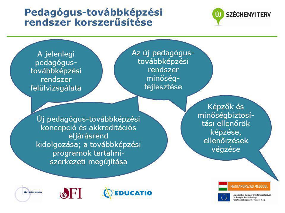 Pedagógus-továbbképzési rendszer korszerűsítése Pedagógus- továbbképzési nyilvántartó rendszer kialakítása Képzésszervezés, pedagógus továbbképzések tartása A továbbképzésekhez kapcsolódó informatikai támogató e-learning környezet fejlesztése és működtetése A pedagógus- továbbképzési rendszer jogszabályi környezetének átalakítása
