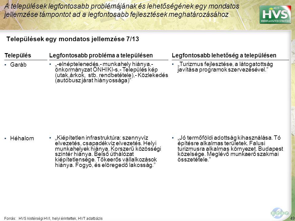 """49 Települések egy mondatos jellemzése 7/13 A települések legfontosabb problémájának és lehetőségének egy mondatos jellemzése támpontot ad a legfontosabb fejlesztések meghatározásához Forrás:HVS kistérségi HVI, helyi érintettek, HVT adatbázis TelepülésLegfontosabb probléma a településen ▪Garáb ▪""""-elnéptelenedés,- munkahely hiánya,- önkormányzat ÖNHIKI-s,- Település kép (utak,árkok, stb."""
