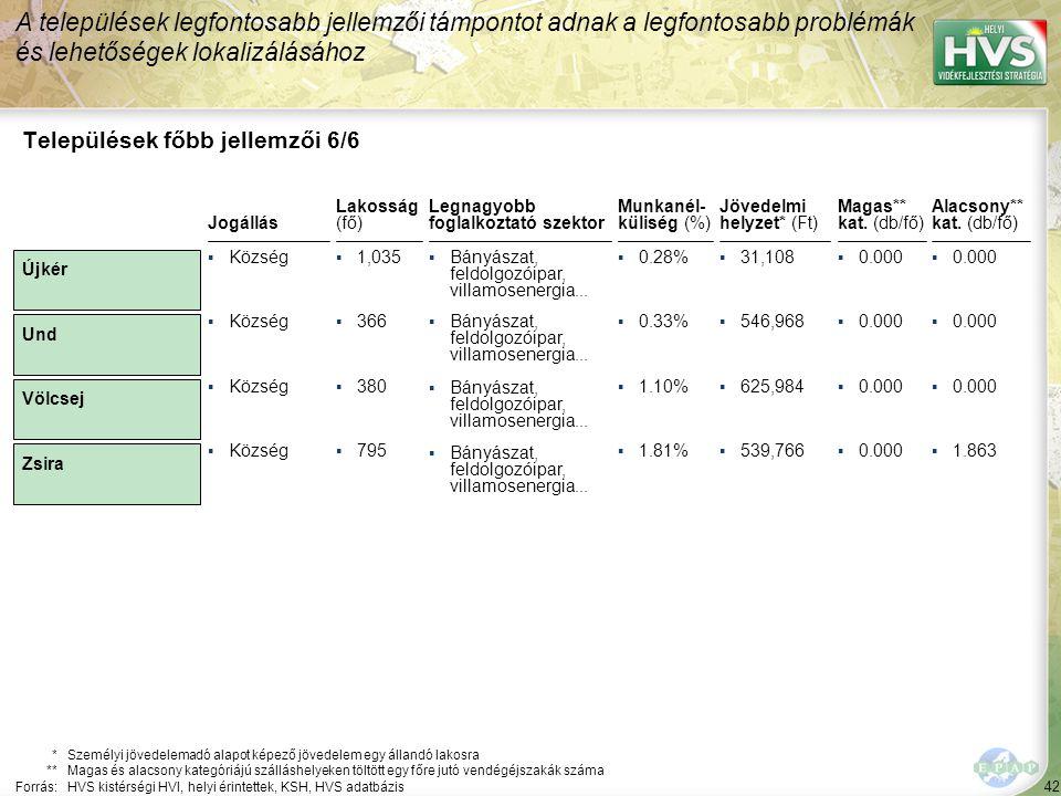 42 Legnagyobb foglalkoztató szektor ▪Bányászat, feldolgozóipar, villamosenergia... Települések főbb jellemzői 6/6 Jogállás *Személyi jövedelemadó alap