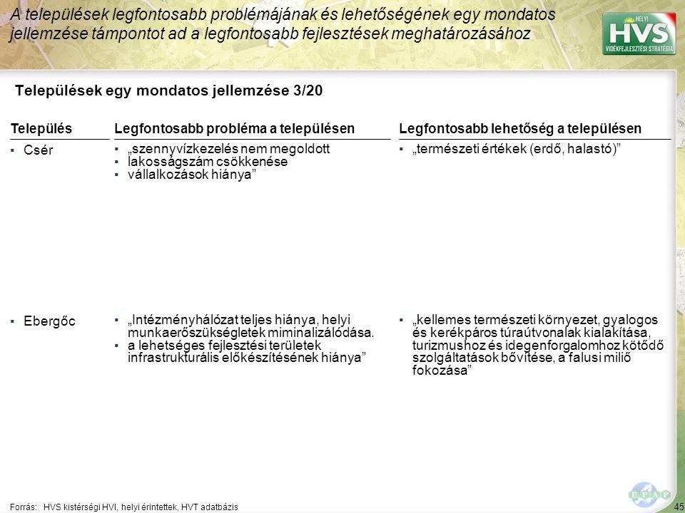 """45 Települések egy mondatos jellemzése 3/20 A települések legfontosabb problémájának és lehetőségének egy mondatos jellemzése támpontot ad a legfontosabb fejlesztések meghatározásához Forrás:HVS kistérségi HVI, helyi érintettek, HVT adatbázis TelepülésLegfontosabb probléma a településen ▪Csér ▪""""szennyvízkezelés nem megoldott ▪lakosságszám csökkenése ▪vállalkozások hiánya ▪Ebergőc ▪""""Intézményhálózat teljes hiánya, helyi munkaerőszükségletek miminalizálódása."""