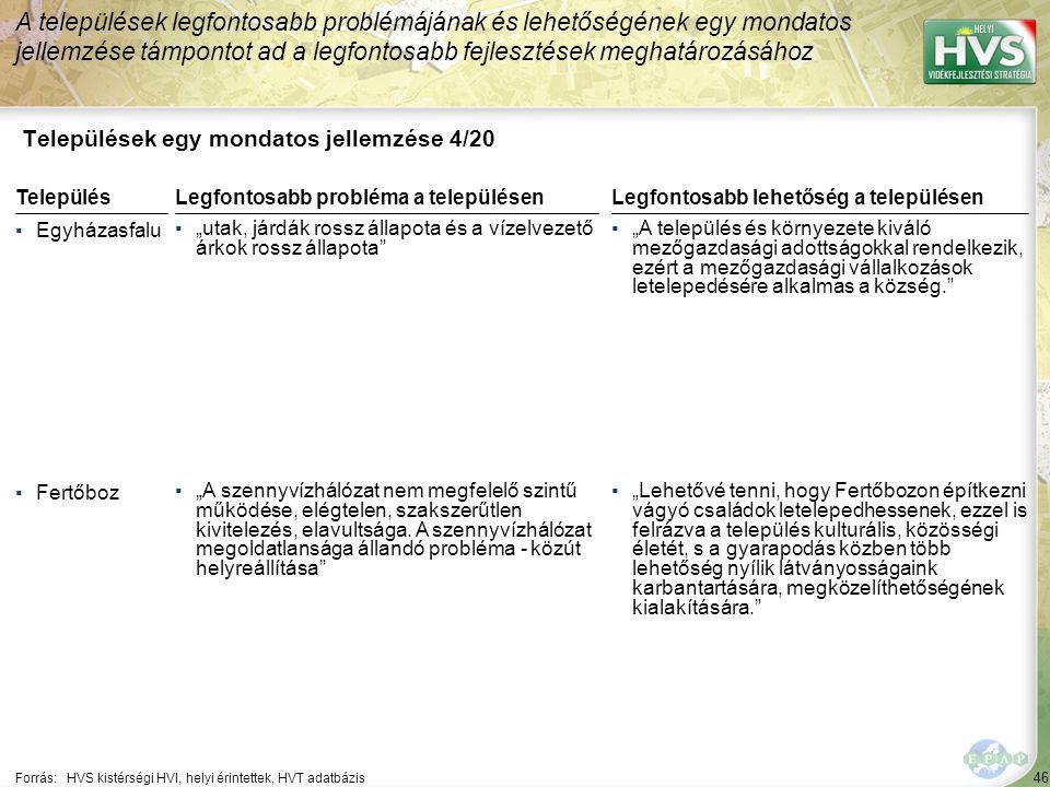 """46 Települések egy mondatos jellemzése 4/20 A települések legfontosabb problémájának és lehetőségének egy mondatos jellemzése támpontot ad a legfontosabb fejlesztések meghatározásához Forrás:HVS kistérségi HVI, helyi érintettek, HVT adatbázis TelepülésLegfontosabb probléma a településen ▪Egyházasfalu ▪""""utak, járdák rossz állapota és a vízelvezető árkok rossz állapota ▪Fertőboz ▪""""A szennyvízhálózat nem megfelelő szintű működése, elégtelen, szakszerűtlen kivitelezés, elavultsága."""