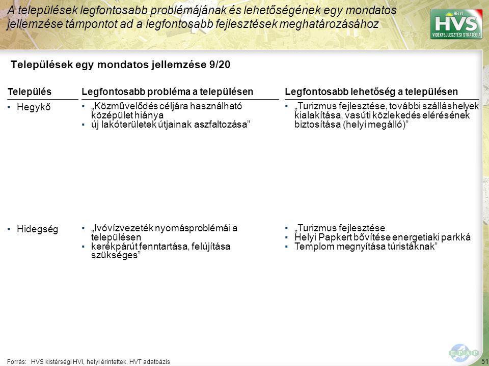 """51 Települések egy mondatos jellemzése 9/20 A települések legfontosabb problémájának és lehetőségének egy mondatos jellemzése támpontot ad a legfontosabb fejlesztések meghatározásához Forrás:HVS kistérségi HVI, helyi érintettek, HVT adatbázis TelepülésLegfontosabb probléma a településen ▪Hegykő ▪""""Közművelődés céljára használható középület hiánya ▪új lakóterületek útjainak aszfaltozása ▪Hidegség ▪""""Ivóvízvezeték nyomásproblémái a településen ▪kerékpárút fenntartása, felújítása szükséges Legfontosabb lehetőség a településen ▪""""Turizmus fejlesztése, további szálláshelyek kialakítása, vasúti közlekedés elérésének biztosítása (helyi megálló) ▪""""Turizmus fejlesztése ▪Helyi Papkert bővítése energetiaki parkká ▪Templom megnyítása túristáknak"""