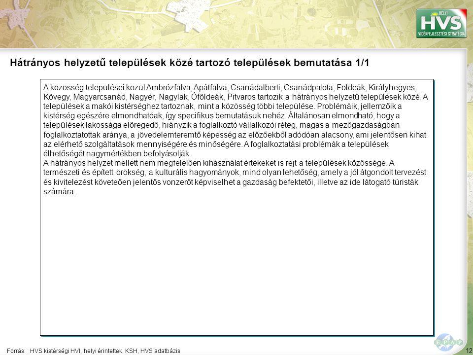12 A közösség települései közül Ambrózfalva, Apátfalva, Csanádalberti, Csanádpalota, Földeák, Királyhegyes, Kövegy, Magyarcsanád, Nagyér, Nagylak, Óföldeák, Pitvaros tartozik a hátrányos helyzetű települések közé.