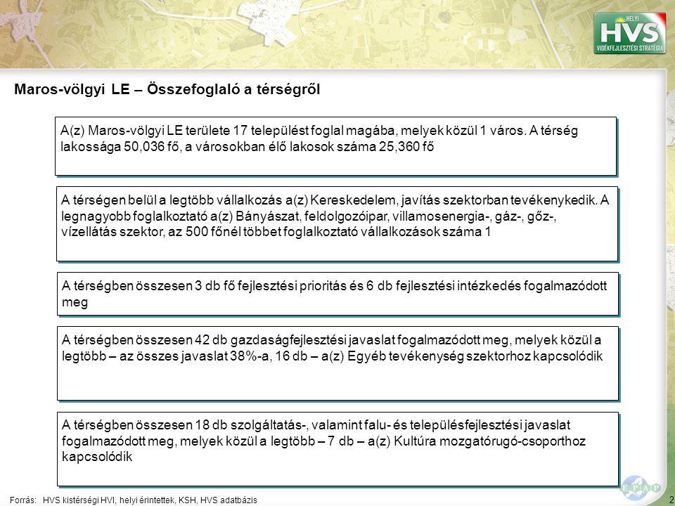 2 Forrás:HVS kistérségi HVI, helyi érintettek, KSH, HVS adatbázis Maros-völgyi LE – Összefoglaló a térségről A térségen belül a legtöbb vállalkozás a(z) Kereskedelem, javítás szektorban tevékenykedik.