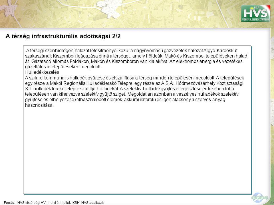 35 A térségi szénhidrogén-hálózat létesítményei közül a nagynyomású gázvezeték hálózat Algyő-Kardoskút szakaszának Kiszombori leágazása érinti a térséget, amely Földeák, Makó és Kiszombor településeken halad át.