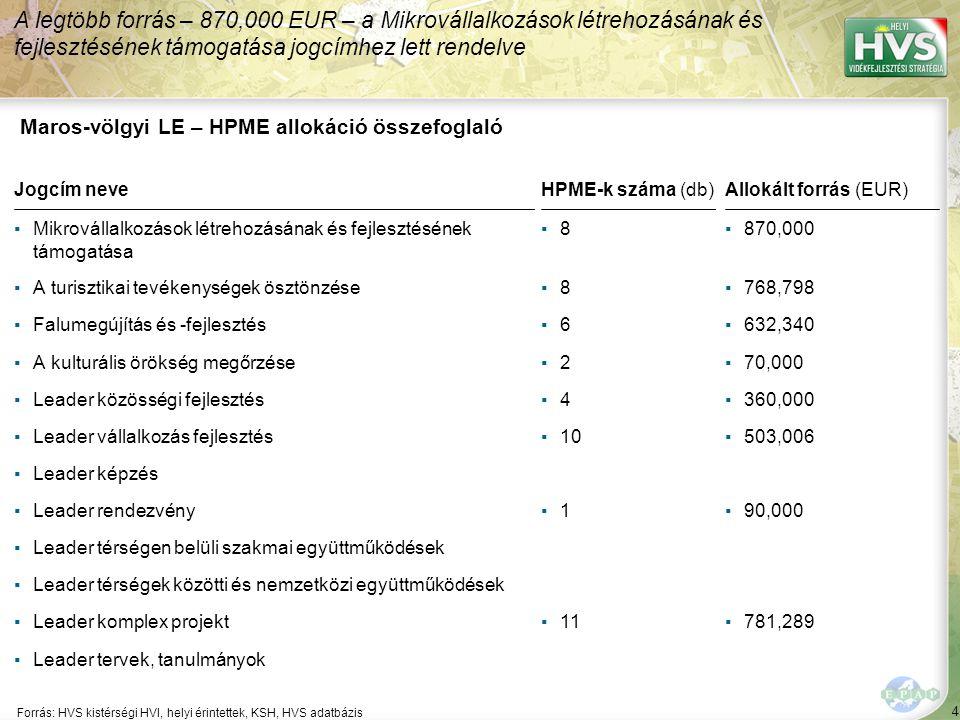 4 Forrás: HVS kistérségi HVI, helyi érintettek, KSH, HVS adatbázis A legtöbb forrás – 870,000 EUR – a Mikrovállalkozások létrehozásának és fejlesztésének támogatása jogcímhez lett rendelve Maros-völgyi LE – HPME allokáció összefoglaló Jogcím neveHPME-k száma (db)Allokált forrás (EUR) ▪Mikrovállalkozások létrehozásának és fejlesztésének támogatása ▪8▪8▪870,000 ▪A turisztikai tevékenységek ösztönzése▪8▪8▪768,798 ▪Falumegújítás és -fejlesztés▪6▪6▪632,340 ▪A kulturális örökség megőrzése▪2▪2▪70,000 ▪Leader közösségi fejlesztés▪4▪4▪360,000 ▪Leader vállalkozás fejlesztés▪10▪503,006 ▪Leader képzés ▪Leader rendezvény▪1▪1▪90,000 ▪Leader térségen belüli szakmai együttműködések ▪Leader térségek közötti és nemzetközi együttműködések ▪Leader komplex projekt▪11▪781,289 ▪Leader tervek, tanulmányok