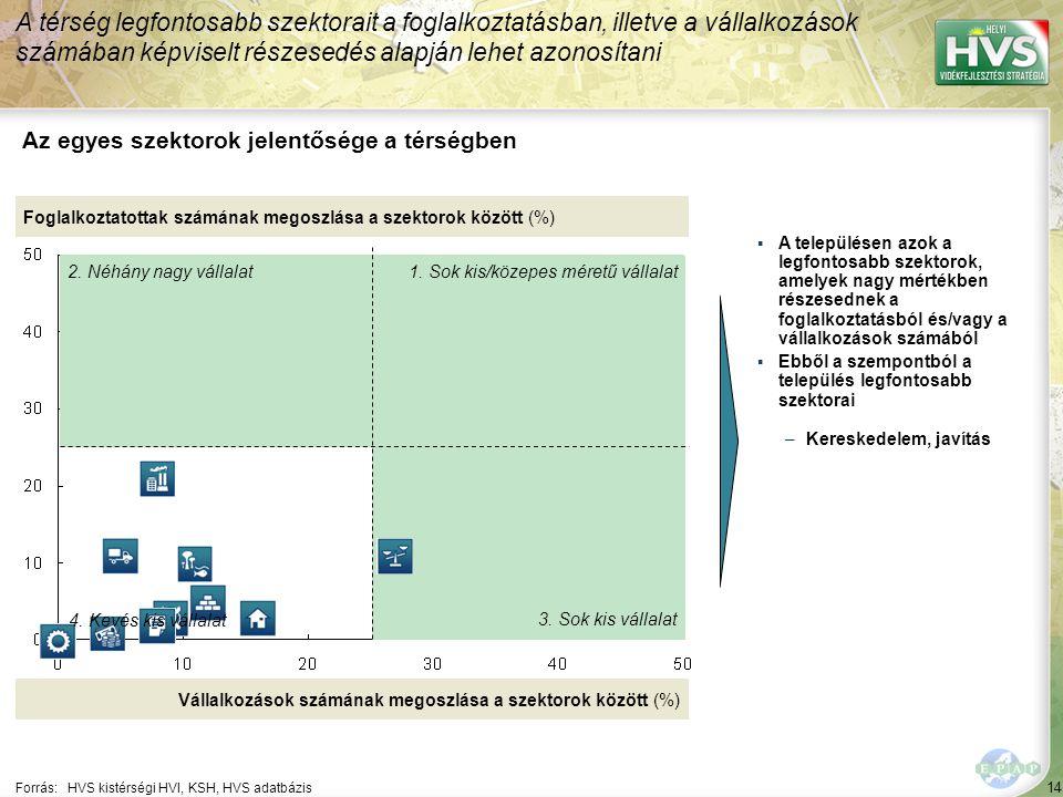 14 Forrás:HVS kistérségi HVI, KSH, HVS adatbázis Az egyes szektorok jelentősége a térségben A térség legfontosabb szektorait a foglalkoztatásban, illetve a vállalkozások számában képviselt részesedés alapján lehet azonosítani Foglalkoztatottak számának megoszlása a szektorok között (%) Vállalkozások számának megoszlása a szektorok között (%) ▪A településen azok a legfontosabb szektorok, amelyek nagy mértékben részesednek a foglalkoztatásból és/vagy a vállalkozások számából ▪Ebből a szempontból a település legfontosabb szektorai –Kereskedelem, javítás 1.