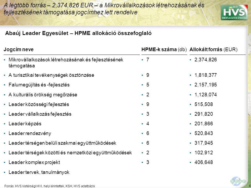 4 Forrás: HVS kistérségi HVI, helyi érintettek, KSH, HVS adatbázis A legtöbb forrás – 2,374,826 EUR – a Mikrovállalkozások létrehozásának és fejlesztésének támogatása jogcímhez lett rendelve Abaúj Leader Egyesület – HPME allokáció összefoglaló Jogcím neveHPME-k száma (db)Allokált forrás (EUR) ▪Mikrovállalkozások létrehozásának és fejlesztésének támogatása ▪7▪7▪2,374,826 ▪A turisztikai tevékenységek ösztönzése▪9▪9▪1,818,377 ▪Falumegújítás és -fejlesztés▪5▪5▪2,157,195 ▪A kulturális örökség megőrzése▪2▪2▪1,128,074 ▪Leader közösségi fejlesztés▪9▪9▪515,508 ▪Leader vállalkozás fejlesztés▪3▪3▪291,820 ▪Leader képzés▪4▪4▪201,866 ▪Leader rendezvény▪6▪6▪520,843 ▪Leader térségen belüli szakmai együttműködések▪6▪6▪317,945 ▪Leader térségek közötti és nemzetközi együttműködések▪2▪2▪102,912 ▪Leader komplex projekt▪3▪3▪406,648 ▪Leader tervek, tanulmányok