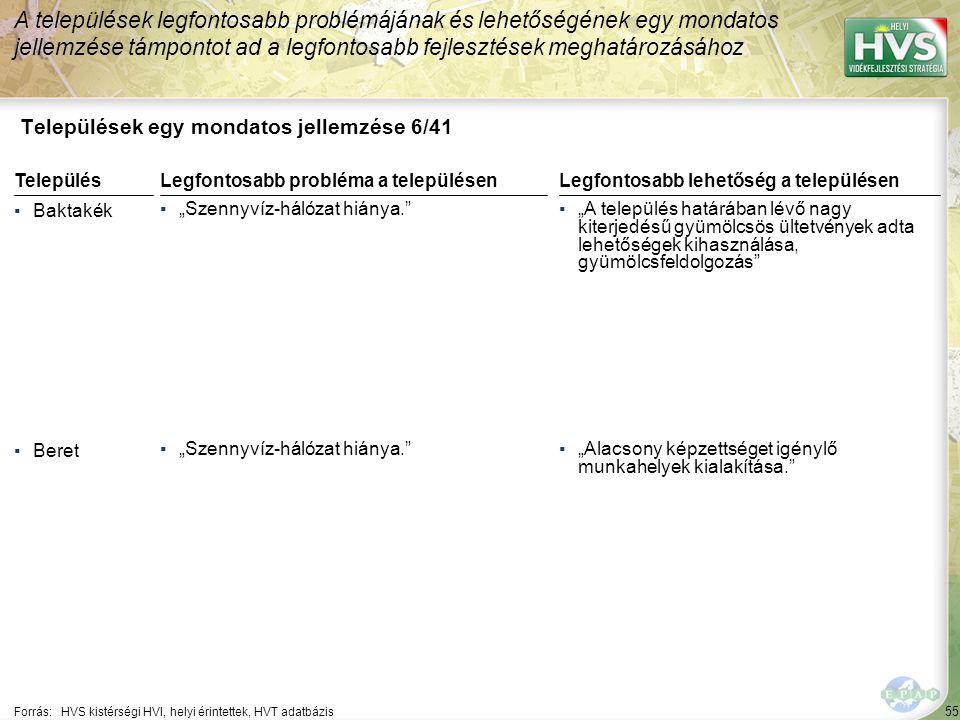 """55 Települések egy mondatos jellemzése 6/41 A települések legfontosabb problémájának és lehetőségének egy mondatos jellemzése támpontot ad a legfontosabb fejlesztések meghatározásához Forrás:HVS kistérségi HVI, helyi érintettek, HVT adatbázis TelepülésLegfontosabb probléma a településen ▪Baktakék ▪""""Szennyvíz-hálózat hiánya. ▪Beret ▪""""Szennyvíz-hálózat hiánya. Legfontosabb lehetőség a településen ▪""""A település határában lévő nagy kiterjedésű gyümölcsös ültetvények adta lehetőségek kihasználása, gyümölcsfeldolgozás ▪""""Alacsony képzettséget igénylő munkahelyek kialakítása."""
