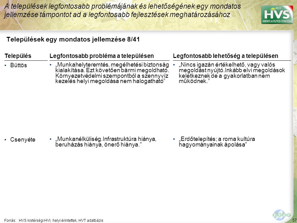 """57 Települések egy mondatos jellemzése 8/41 A települések legfontosabb problémájának és lehetőségének egy mondatos jellemzése támpontot ad a legfontosabb fejlesztések meghatározásához Forrás:HVS kistérségi HVI, helyi érintettek, HVT adatbázis TelepülésLegfontosabb probléma a településen ▪Büttös ▪""""Munkahelyteremtés, megélhetési biztonság kialakítása."""