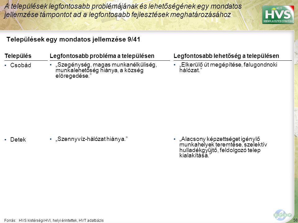 """58 Települések egy mondatos jellemzése 9/41 A települések legfontosabb problémájának és lehetőségének egy mondatos jellemzése támpontot ad a legfontosabb fejlesztések meghatározásához Forrás:HVS kistérségi HVI, helyi érintettek, HVT adatbázis TelepülésLegfontosabb probléma a településen ▪Csobád ▪""""Szegénység, magas munkanélküliség, munkalehetőség hiánya, a község elöregedése. ▪Detek ▪""""Szennyvíz-hálózat hiánya. Legfontosabb lehetőség a településen ▪""""Elkerülő út megépítése, falugondnoki hálózat. ▪""""Alacsony képzettséget igénylő munkahelyek teremtése, szelektív hulladékgyűjtő, feldolgozó telep kialakítása."""