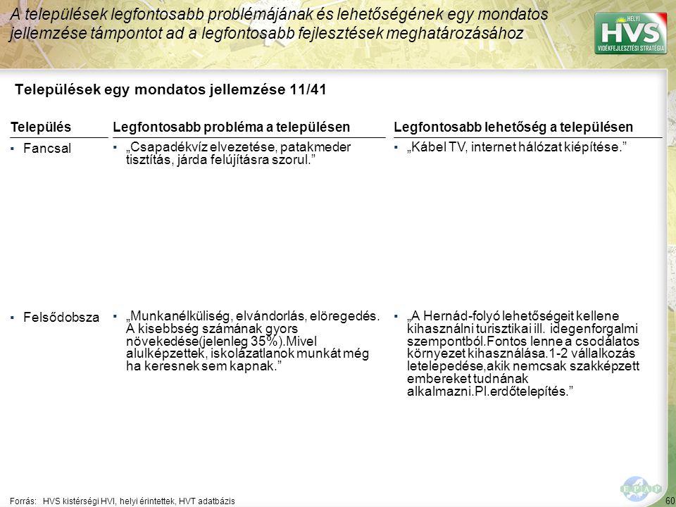 """60 Települések egy mondatos jellemzése 11/41 A települések legfontosabb problémájának és lehetőségének egy mondatos jellemzése támpontot ad a legfontosabb fejlesztések meghatározásához Forrás:HVS kistérségi HVI, helyi érintettek, HVT adatbázis TelepülésLegfontosabb probléma a településen ▪Fancsal ▪""""Csapadékvíz elvezetése, patakmeder tisztítás, járda felújításra szorul. ▪Felsődobsza ▪""""Munkanélküliség, elvándorlás, elöregedés."""