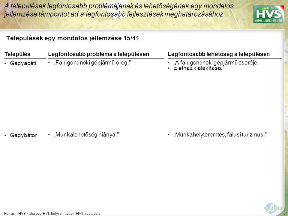 """64 Települések egy mondatos jellemzése 15/41 A települések legfontosabb problémájának és lehetőségének egy mondatos jellemzése támpontot ad a legfontosabb fejlesztések meghatározásához Forrás:HVS kistérségi HVI, helyi érintettek, HVT adatbázis TelepülésLegfontosabb probléma a településen ▪Gagyapáti ▪""""Falugondnoki gépjármű öreg. ▪Gagybátor ▪""""Munkalehetőség hiánya. Legfontosabb lehetőség a településen ▪""""A falugondnoki gépjármű cseréje."""