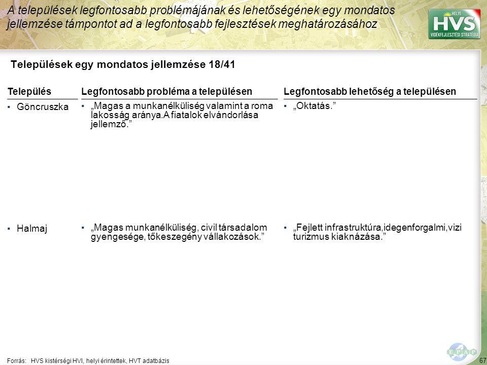 """67 Települések egy mondatos jellemzése 18/41 A települések legfontosabb problémájának és lehetőségének egy mondatos jellemzése támpontot ad a legfontosabb fejlesztések meghatározásához Forrás:HVS kistérségi HVI, helyi érintettek, HVT adatbázis TelepülésLegfontosabb probléma a településen ▪Göncruszka ▪""""Magas a munkanélküliség valamint a roma lakosság aránya.A fiatalok elvándorlása jellemző. ▪Halmaj ▪""""Magas munkanélküliség, civil társadalom gyengesége, tőkeszegény vállakozások. Legfontosabb lehetőség a településen ▪""""Oktatás. ▪""""Fejlett infrastruktúra,idegenforgalmi,vizi turizmus kiaknázása."""