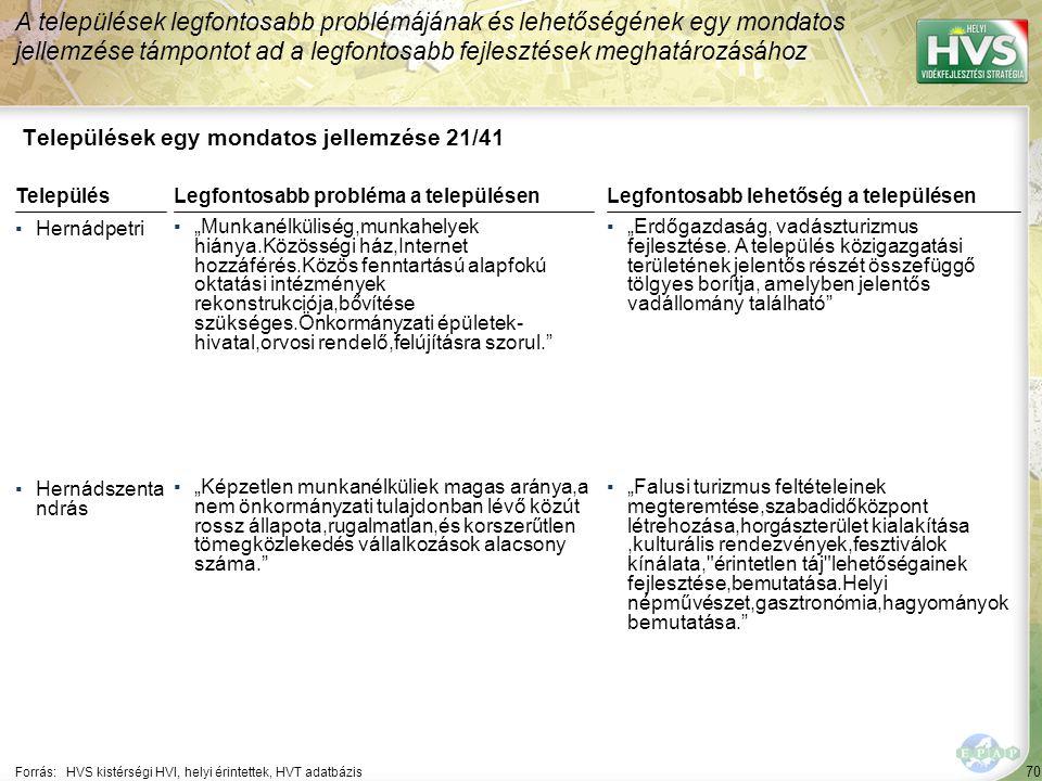 """70 Települések egy mondatos jellemzése 21/41 A települések legfontosabb problémájának és lehetőségének egy mondatos jellemzése támpontot ad a legfontosabb fejlesztések meghatározásához Forrás:HVS kistérségi HVI, helyi érintettek, HVT adatbázis TelepülésLegfontosabb probléma a településen ▪Hernádpetri ▪""""Munkanélküliség,munkahelyek hiánya.Közösségi ház,Internet hozzáférés.Közös fenntartású alapfokú oktatási intézmények rekonstrukciója,bővítése szükséges.Önkormányzati épületek- hivatal,orvosi rendelő,felújításra szorul. ▪Hernádszenta ndrás ▪""""Képzetlen munkanélküliek magas aránya,a nem önkormányzati tulajdonban lévő közút rossz állapota,rugalmatlan,és korszerűtlen tömegközlekedés vállalkozások alacsony száma. Legfontosabb lehetőség a településen ▪""""Erdőgazdaság, vadászturizmus fejlesztése."""