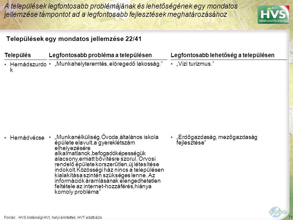"""71 Települések egy mondatos jellemzése 22/41 A települések legfontosabb problémájának és lehetőségének egy mondatos jellemzése támpontot ad a legfontosabb fejlesztések meghatározásához Forrás:HVS kistérségi HVI, helyi érintettek, HVT adatbázis TelepülésLegfontosabb probléma a településen ▪Hernádszurdo k ▪""""Munkahelyteremtés, elöregedő lakosság. ▪Hernádvécse ▪""""Munkanélküliség.Óvoda,általános iskola épülete elavult,a gyereklétszám elhelyezésére alkalmatlanok,befogadóképességük alacsony,emiatt bővítésre szorul."""