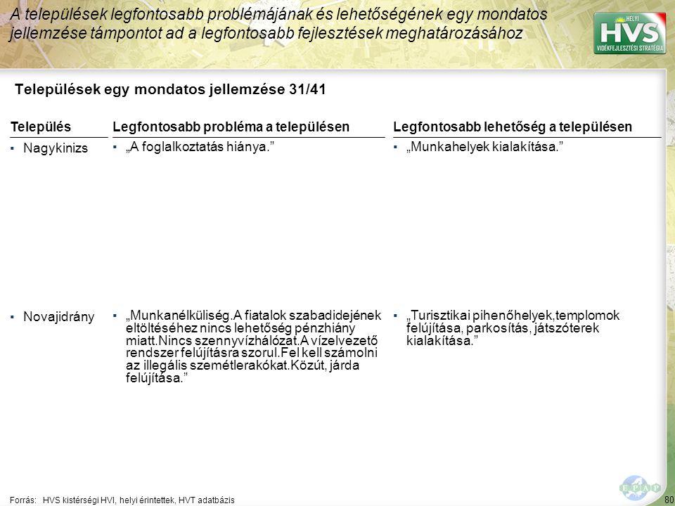 """80 Települések egy mondatos jellemzése 31/41 A települések legfontosabb problémájának és lehetőségének egy mondatos jellemzése támpontot ad a legfontosabb fejlesztések meghatározásához Forrás:HVS kistérségi HVI, helyi érintettek, HVT adatbázis TelepülésLegfontosabb probléma a településen ▪Nagykinizs ▪""""A foglalkoztatás hiánya. ▪Novajidrány ▪""""Munkanélküliség.A fiatalok szabadidejének eltöltéséhez nincs lehetőség pénzhiány miatt.Nincs szennyvízhálózat.A vízelvezető rendszer felújításra szorul.Fel kell számolni az illegális szemétlerakókat.Közút, járda felújítása. Legfontosabb lehetőség a településen ▪""""Munkahelyek kialakítása. ▪""""Turisztikai pihenőhelyek,templomok felújítása, parkosítás, játszóterek kialakítása."""
