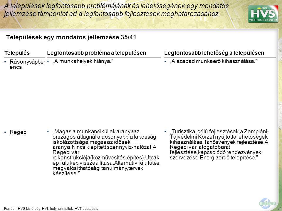 """84 Települések egy mondatos jellemzése 35/41 A települések legfontosabb problémájának és lehetőségének egy mondatos jellemzése támpontot ad a legfontosabb fejlesztések meghatározásához Forrás:HVS kistérségi HVI, helyi érintettek, HVT adatbázis TelepülésLegfontosabb probléma a településen ▪Rásonysápber encs ▪""""A munkahelyek hiánya. ▪Regéc ▪""""Magas a munkanélküliek arányaaz országos átlagnál alacsonyabb a lakosság iskolázottsága,magas az idősek aránya.Nincs kiépített szennyvíz-hálózat.A Regéci vár rekonstrukciója(közművesítés,építés).Utcak ép falukép visszaállítása.Alternatív falufűtés, megvalósíthatósági tanulmány,tervek készítése. Legfontosabb lehetőség a településen ▪""""A szabad munkaerő kihasználása. ▪""""Turisztikai célú fejlesztések,a Zempléni- Tájvédelmi Körzet nyújtotta lehetőségek kihasználása.Tanösvények fejlesztése.A Regéci vár látogatóbarát fejlesztése,kapcsolódó rendezvények szervezése.Energiaerdő telepítése."""