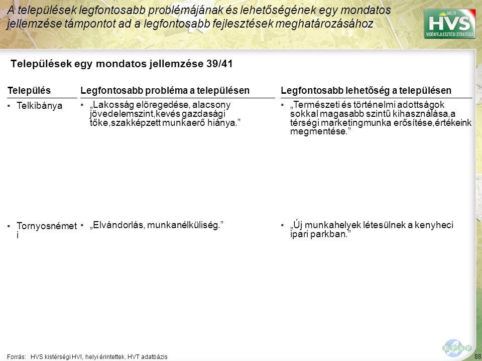 """88 Települések egy mondatos jellemzése 39/41 A települések legfontosabb problémájának és lehetőségének egy mondatos jellemzése támpontot ad a legfontosabb fejlesztések meghatározásához Forrás:HVS kistérségi HVI, helyi érintettek, HVT adatbázis TelepülésLegfontosabb probléma a településen ▪Telkibánya ▪""""Lakosság elöregedése, alacsony jövedelemszint,kevés gazdasági tőke,szakképzett munkaerő hiánya. ▪Tornyosnémet i ▪""""Elvándorlás, munkanélküliség. Legfontosabb lehetőség a településen ▪""""Természeti és történelmi adottságok sokkal magasabb szintű kihasználása,a térségi marketingmunka erősítése,értékeink megmentése. ▪""""Új munkahelyek létesülnek a kenyheci ipari parkban."""