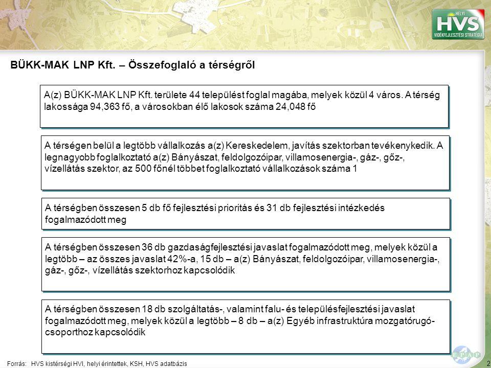 2 Forrás:HVS kistérségi HVI, helyi érintettek, KSH, HVS adatbázis BÜKK-MAK LNP Kft.